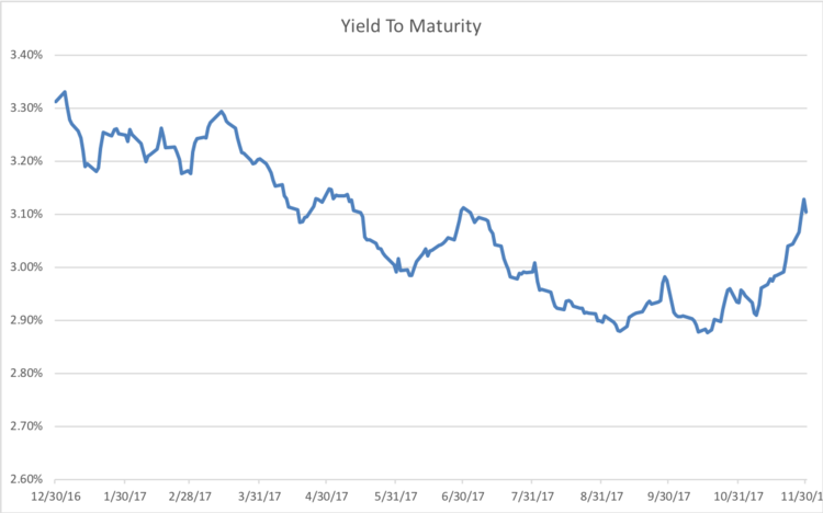 S&P Municipal Bond Index Yield to Maturity